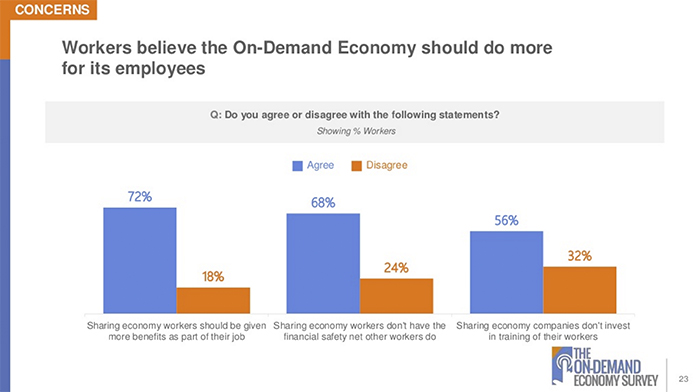 The On-Demand Economy Survey