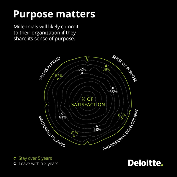 The Power of Purpose - The Deloitte Millennial Survey 2016
