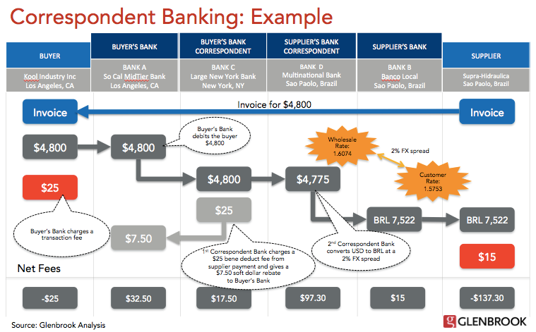 Correspondent Banking Example. Source: PaymentsView