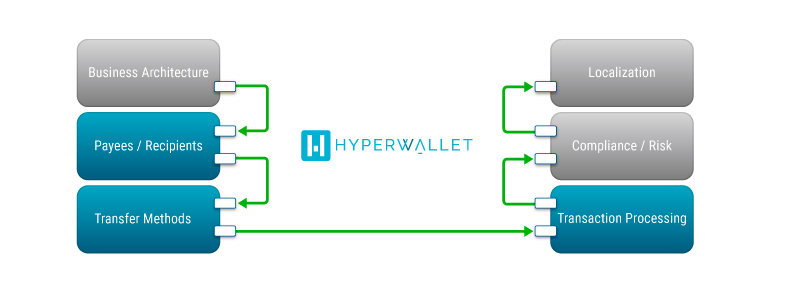 Hyperwallet's API Platform Abstraction