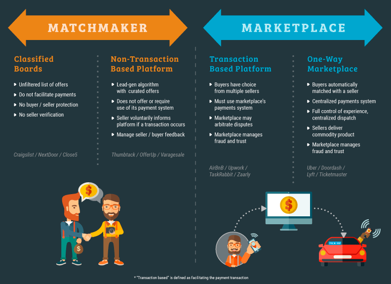 Marketplace vs. Matchmaker - Hyperwallet Systems Inc.