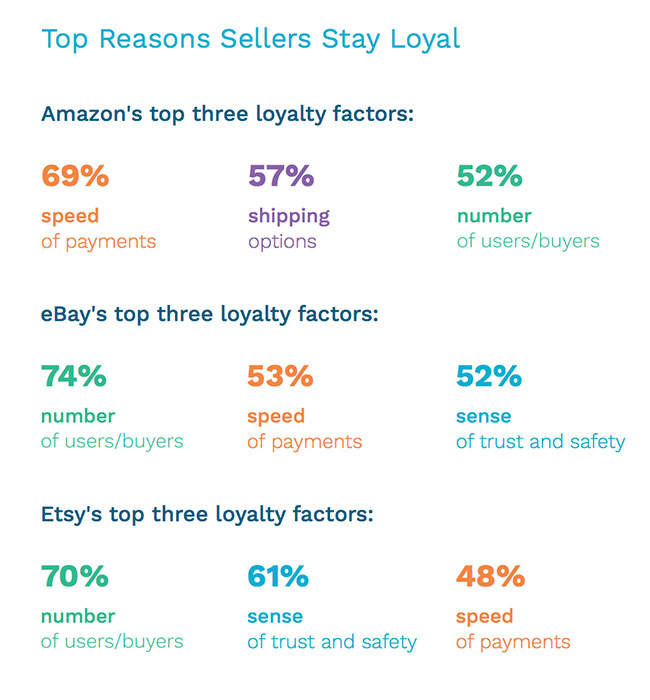 Top Reasons Sellers Stay Loyal - Hyperwallet