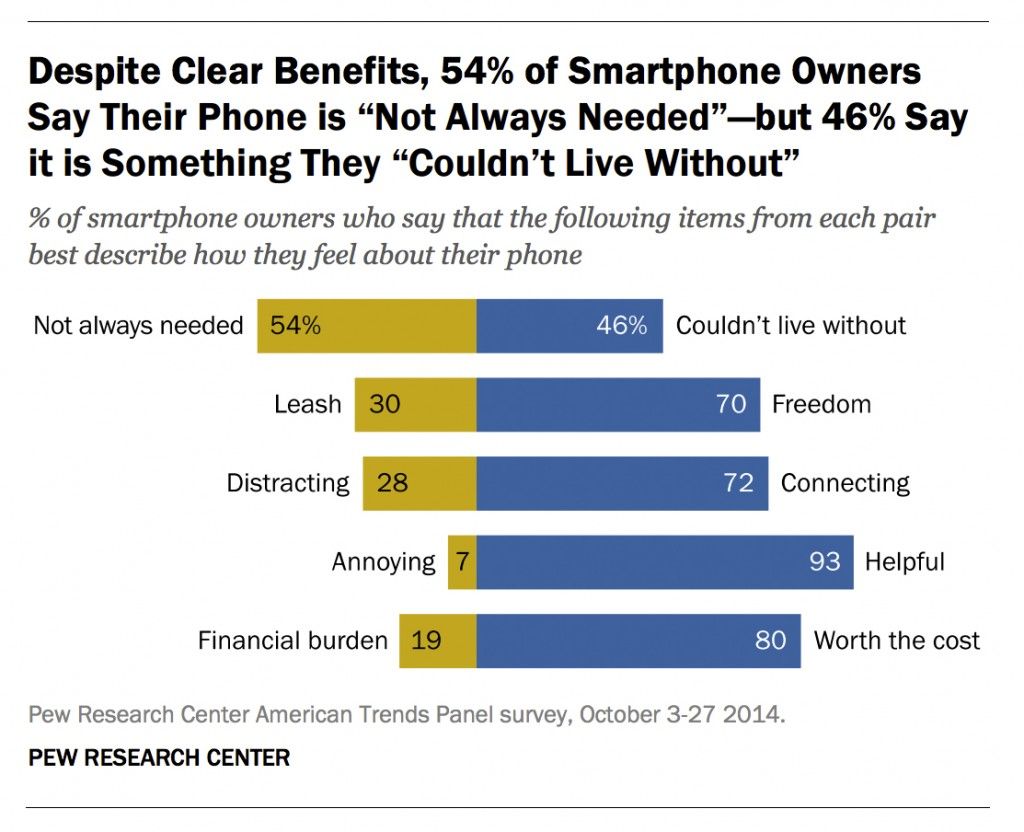 Pew Research Graph - Cell Phone Usage